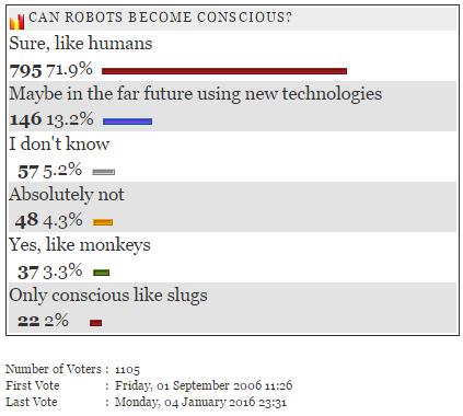 Conscious Robots Poll